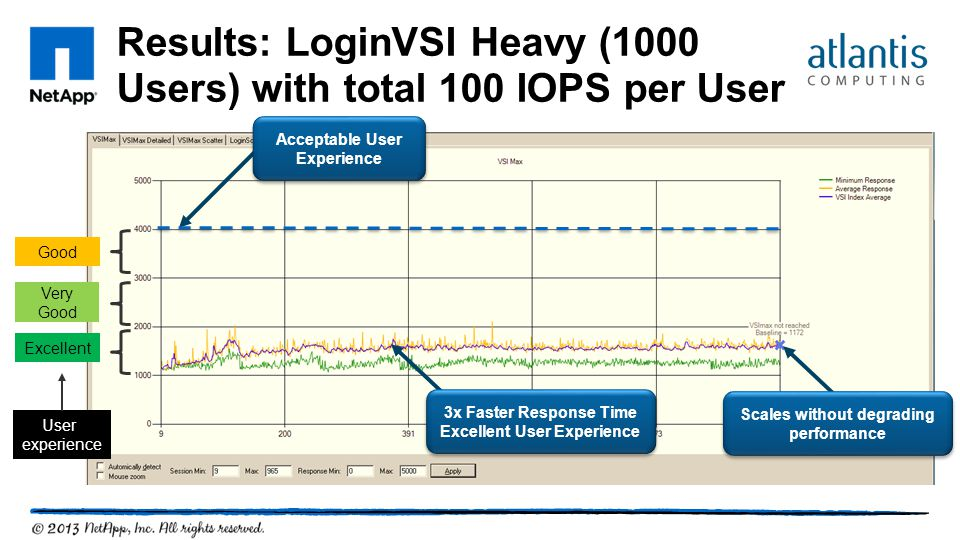 Results: LoginVSI Heavy (1000 Users) with total 100 IOPS per User