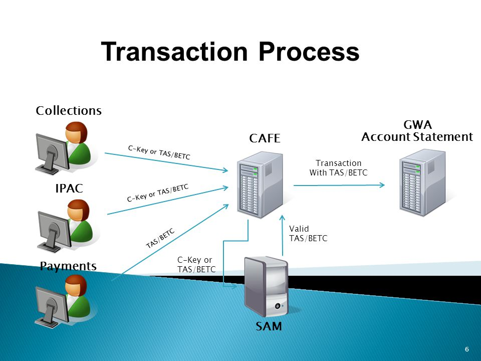 Transaction Process Collections GWA CAFE Account Statement IPAC