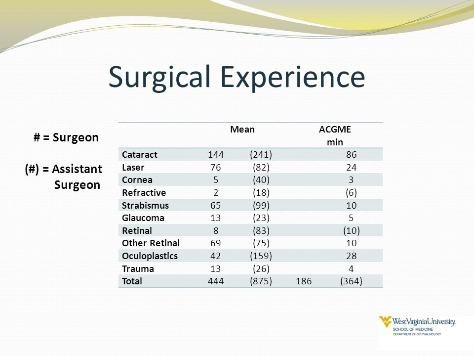 Surgical Experience # = Surgeon (#) = Assistant Surgeon Mean ACGME min