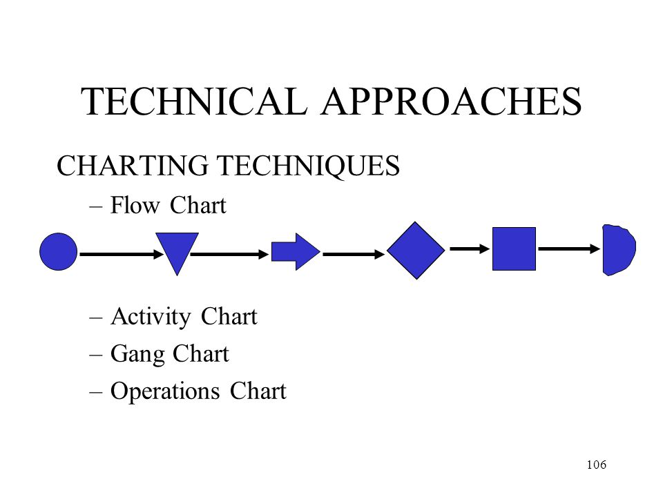 TECHNICAL APPROACHES CHARTING TECHNIQUES Flow Chart Activity Chart