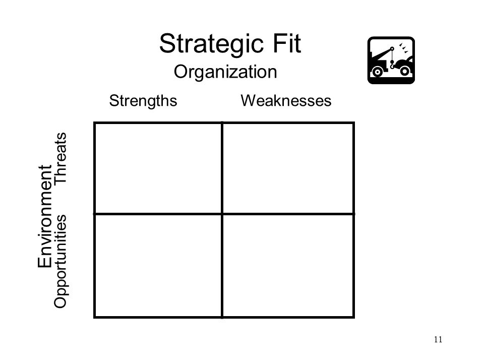 Strategic Fit Organization Environment Strengths Weaknesses
