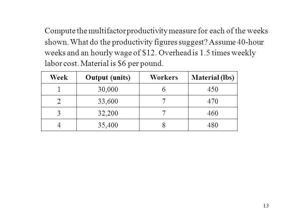 Compute the multifactor productivity measure for each of the weeks shown. What do the productivity figures suggest Assume 40-hour weeks and an hourly wage of $12. Overhead is 1.5 times weekly labor cost. Material is $6 per pound.