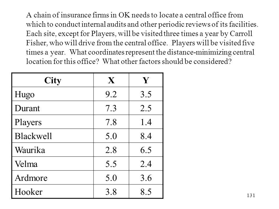 City X Y Hugo 9.2 3.5 Durant 7.3 2.5 Players 7.8 1.4 Blackwell 5.0 8.4