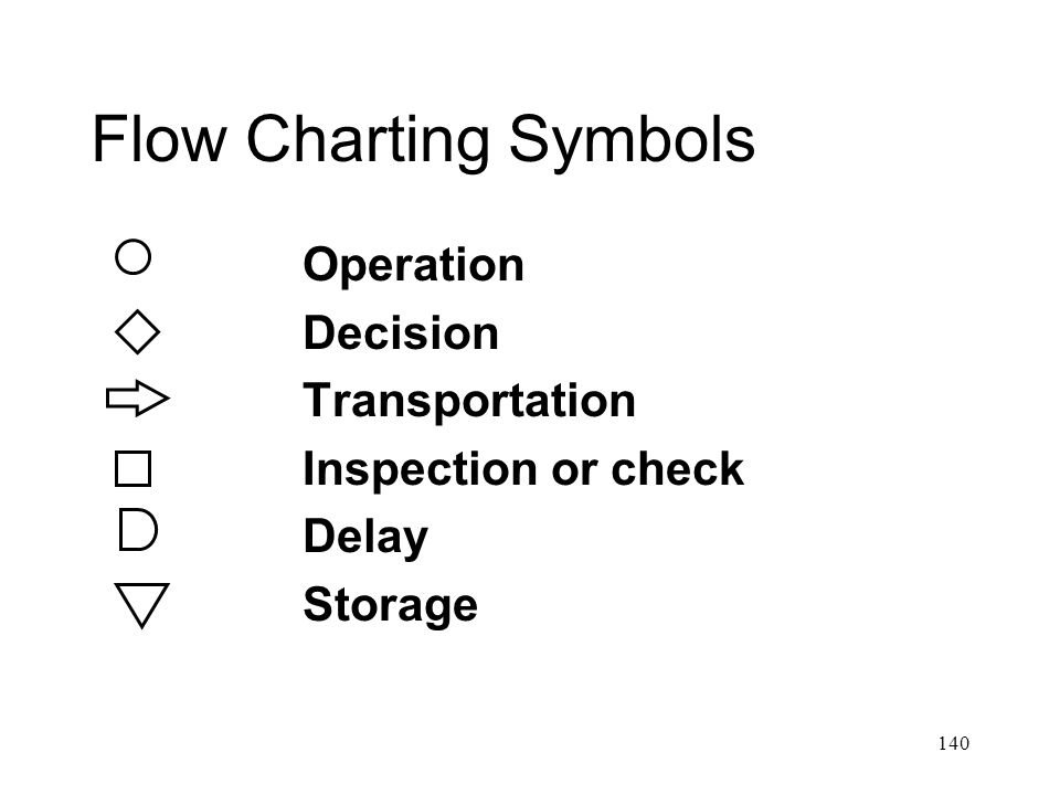 Flow Charting Symbols Operation Decision Transportation