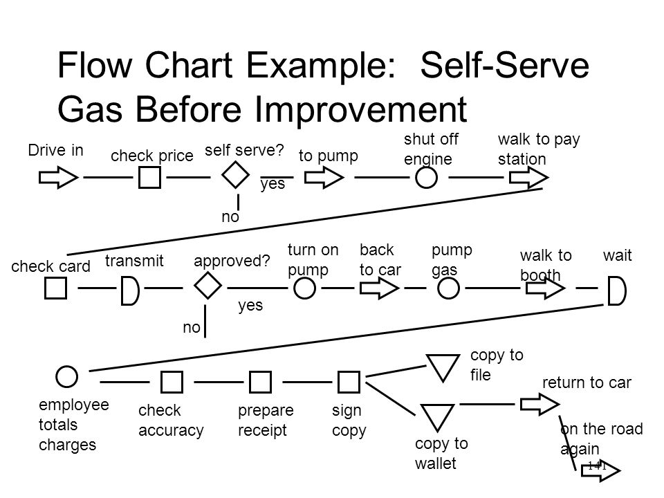 Flow Chart Example: Self-Serve Gas Before Improvement