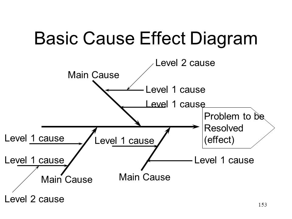 Basic Cause Effect Diagram