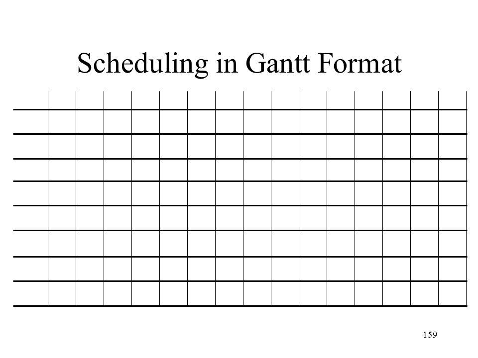 Scheduling in Gantt Format