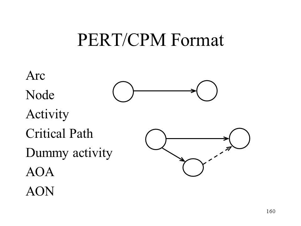 PERT/CPM Format Arc Node Activity Critical Path Dummy activity AOA AON