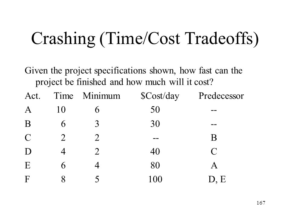 Crashing (Time/Cost Tradeoffs)