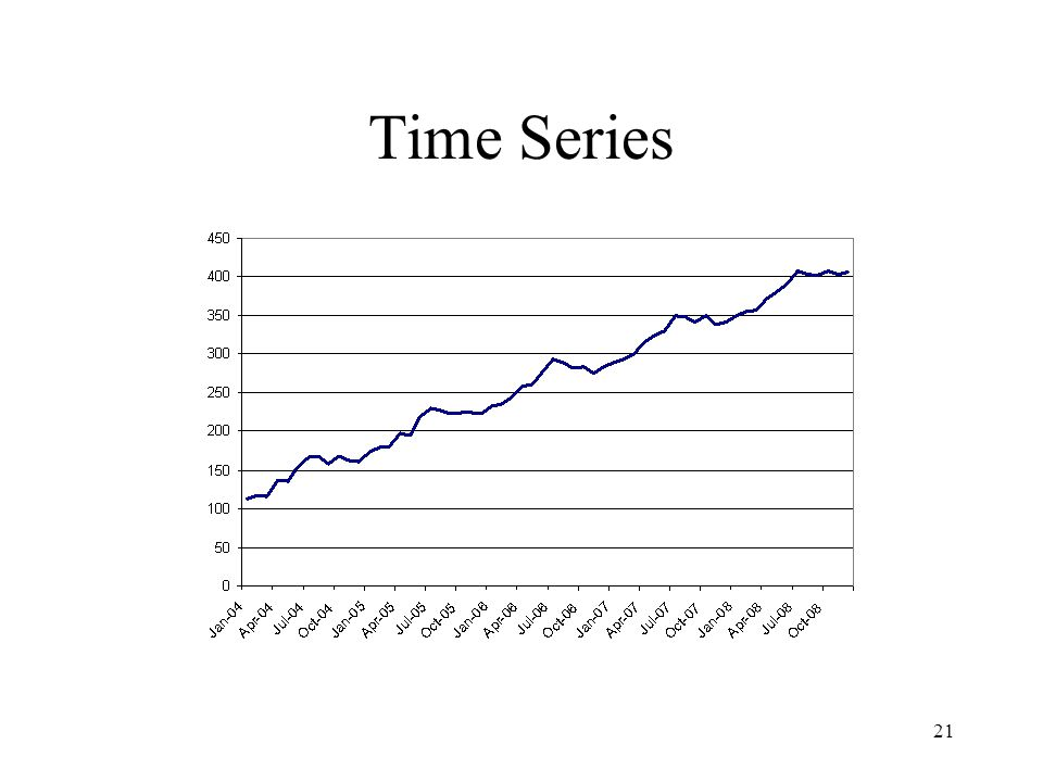 Time Series Observations over a fixed interval of time
