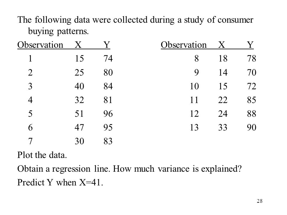 The following data were collected during a study of consumer buying patterns.