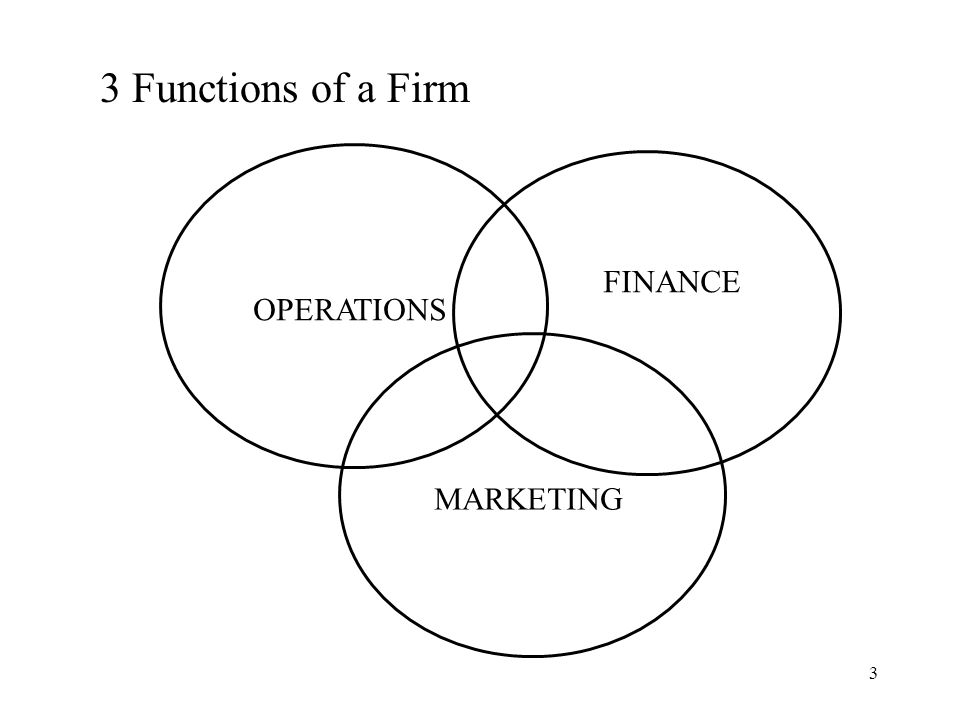 3 Functions of a Firm OPERATIONS FINANCE MARKETING