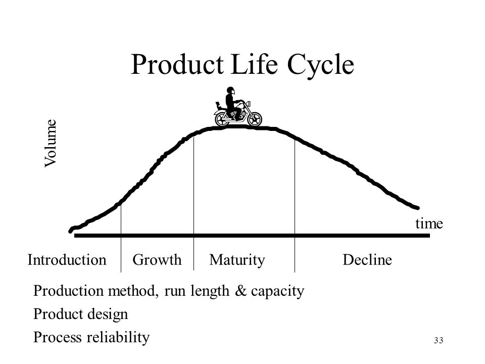 Product Life Cycle Introduction Growth Maturity Decline Volume time