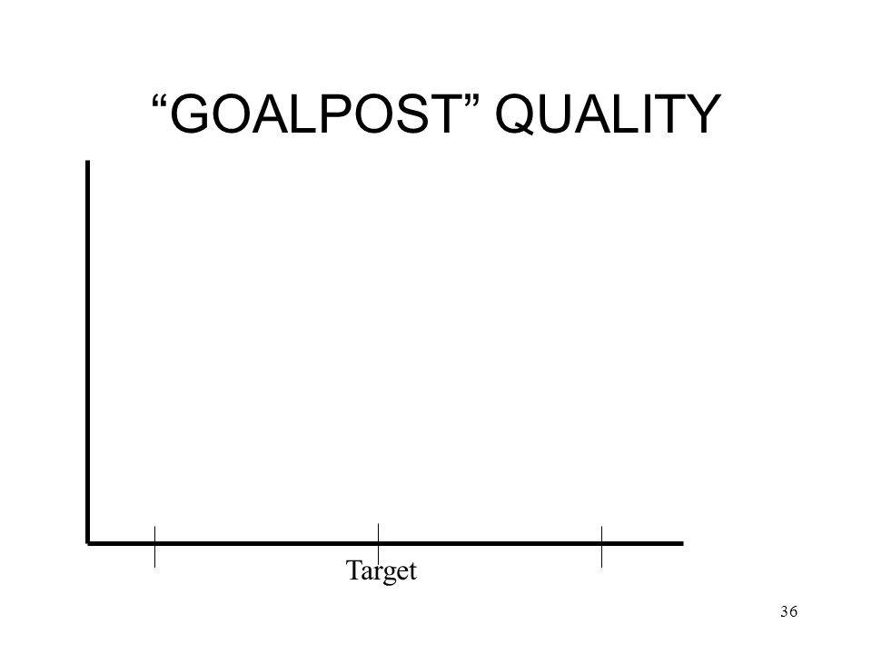GOALPOST QUALITY Target