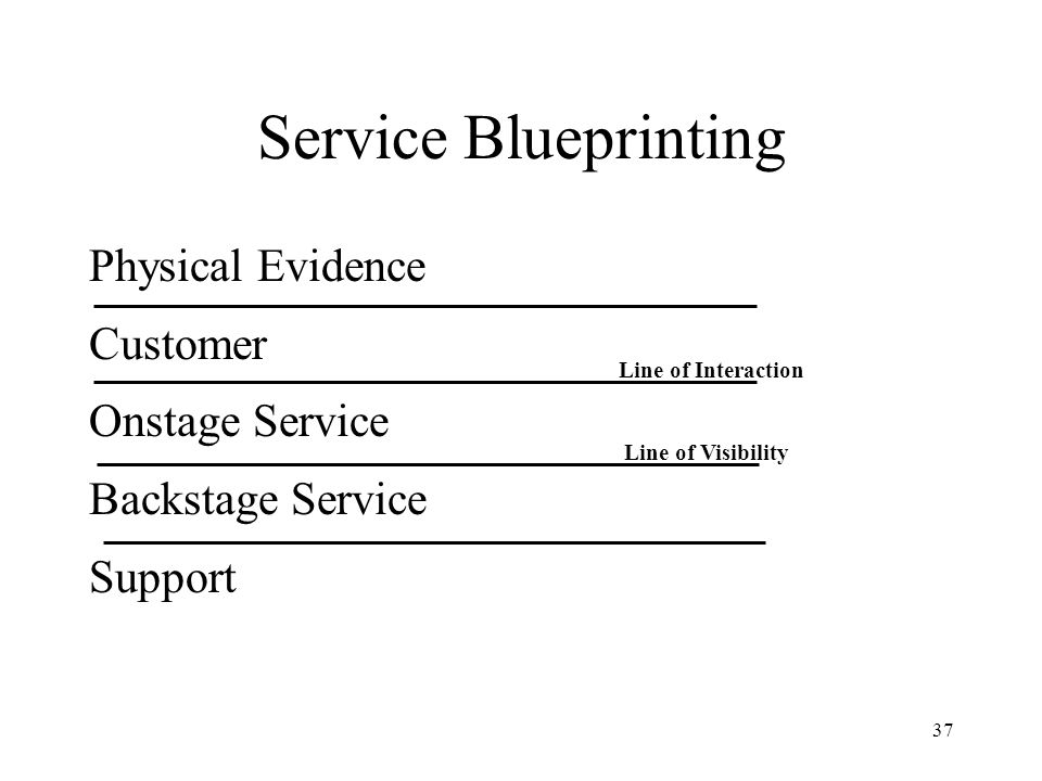 Service Blueprinting Physical Evidence Customer Onstage Service