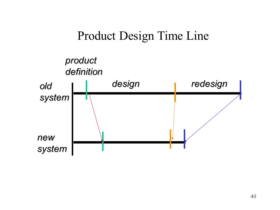 Product Design Time Line