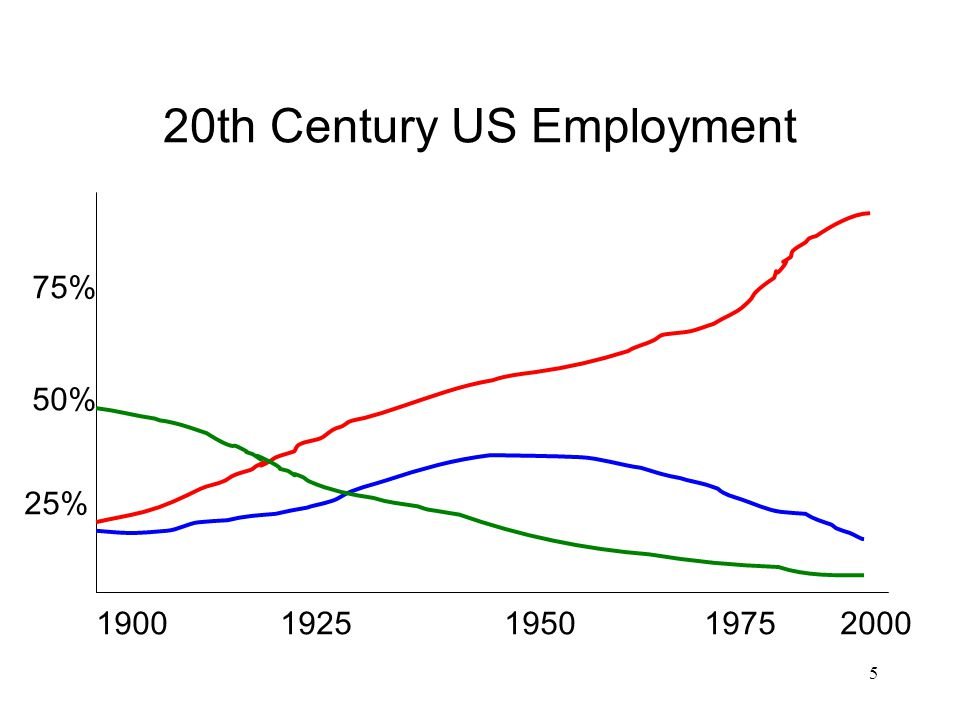 20th Century US Employment