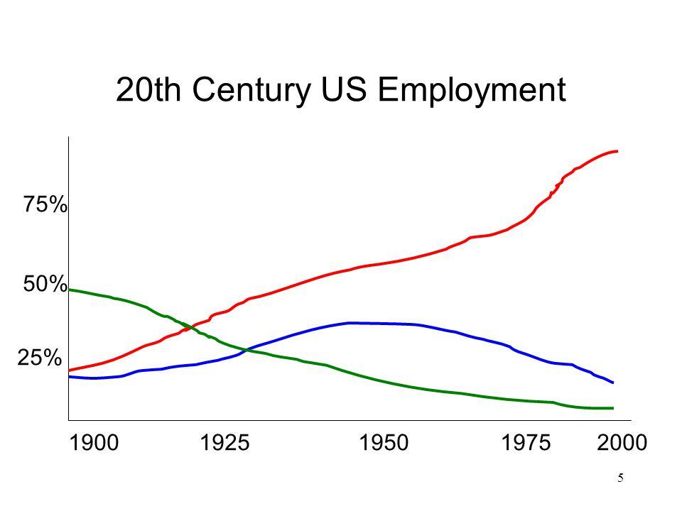 20th Century US Employment