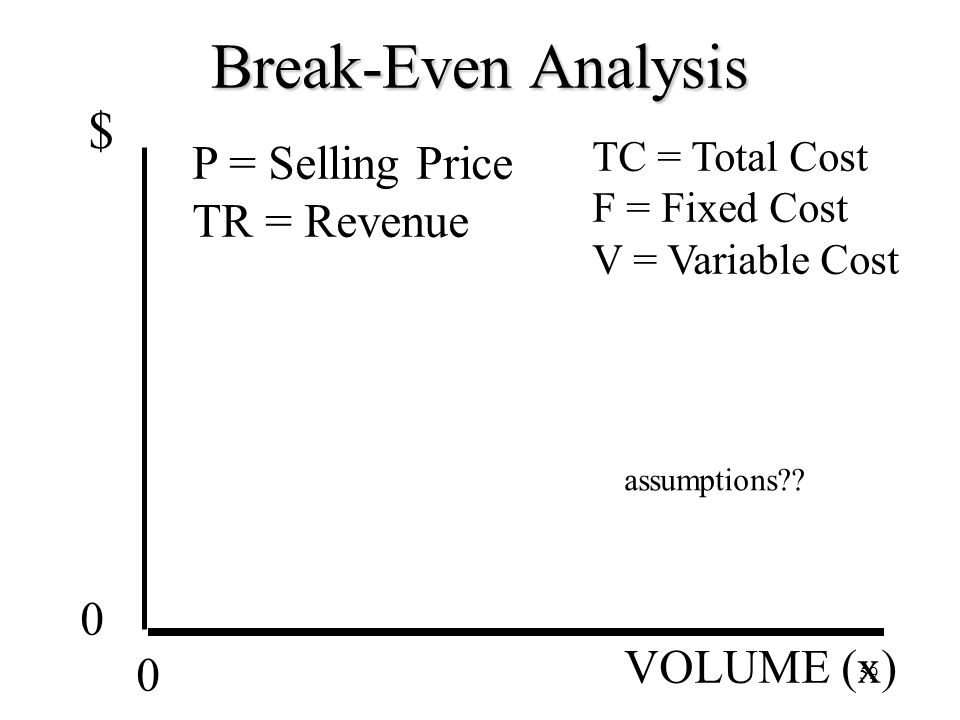 Break-Even Analysis $ P = Selling Price TR = Revenue VOLUME (x)