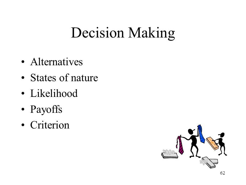 Decision Making Alternatives States of nature Likelihood Payoffs