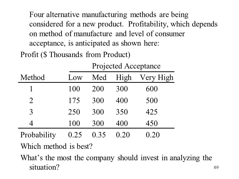 Four alternative manufacturing methods are being considered for a new product. Profitability, which depends on method of manufacture and level of consumer acceptance, is anticipated as shown here: