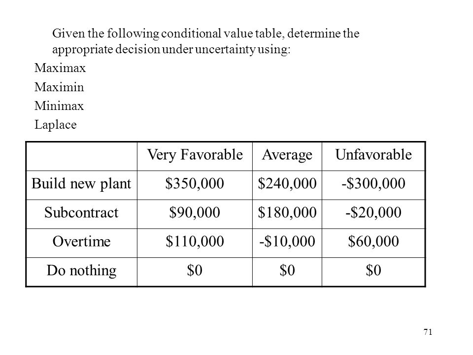 Very Favorable Average Unfavorable Build new plant $350,000 $240,000