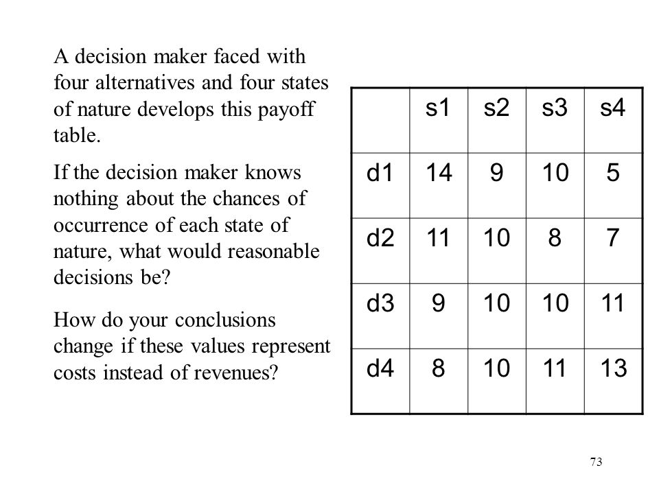 A decision maker faced with four alternatives and four states of nature develops this payoff table.