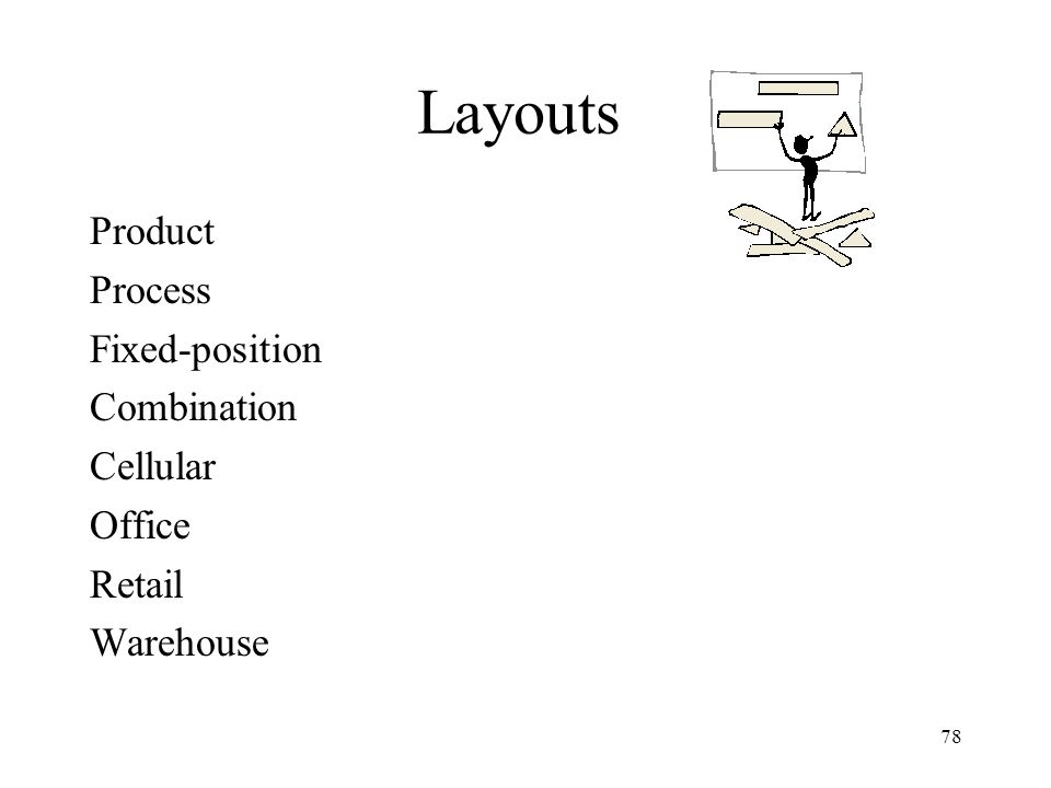 Layouts Product Process Fixed-position Combination Cellular Office