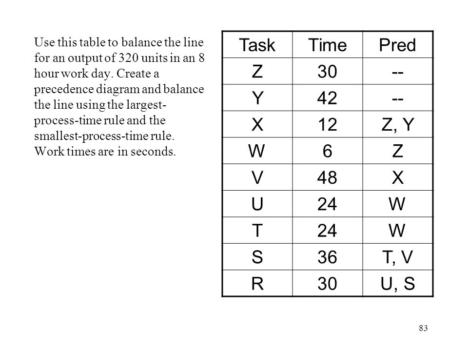 Task Time Pred Z 30 -- Y 42 X 12 Z, Y W 6 V 48 U 24 T S 36 T, V R U, S