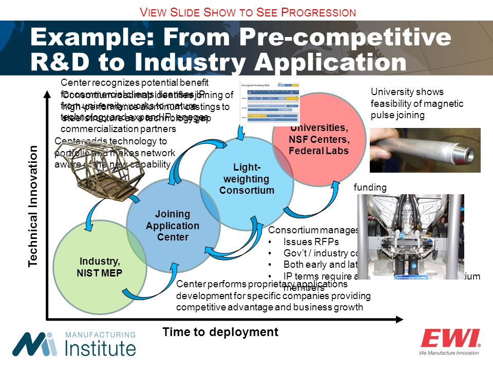 Light-weighting Consortium Joining Application Center