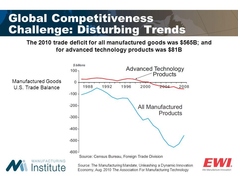Global Competitiveness Challenge: Disturbing Trends