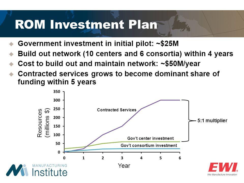 Gov't center investment Gov't consortium investment