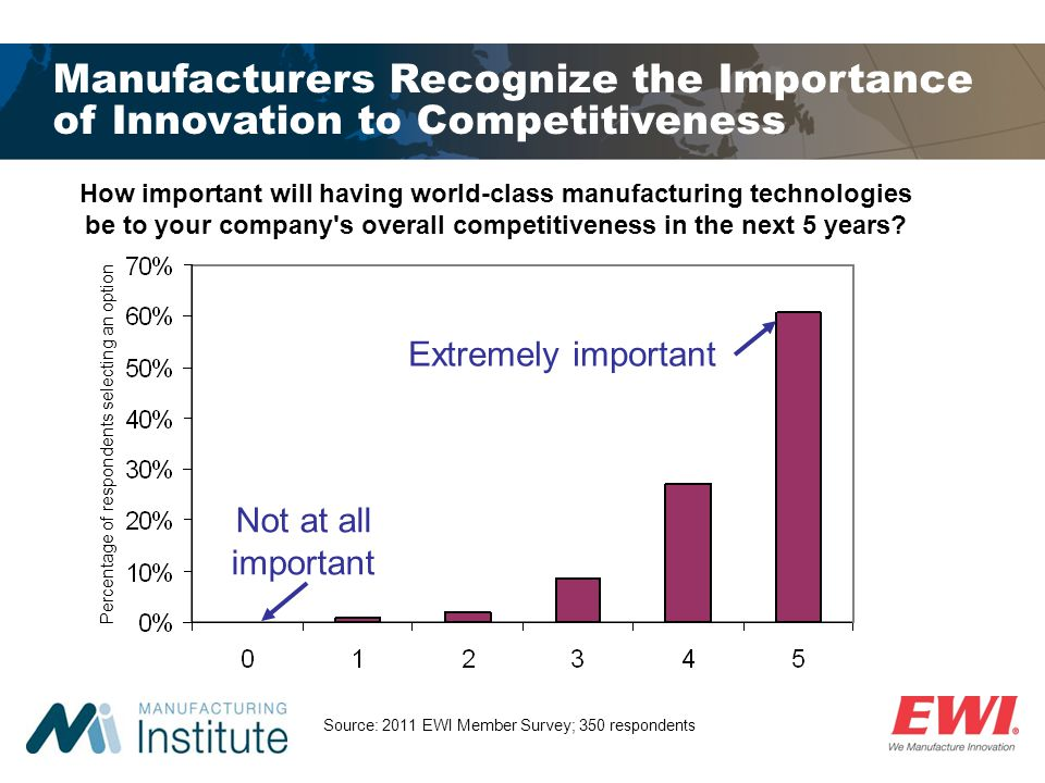 Manufacturers Recognize the Importance of Innovation to Competitiveness