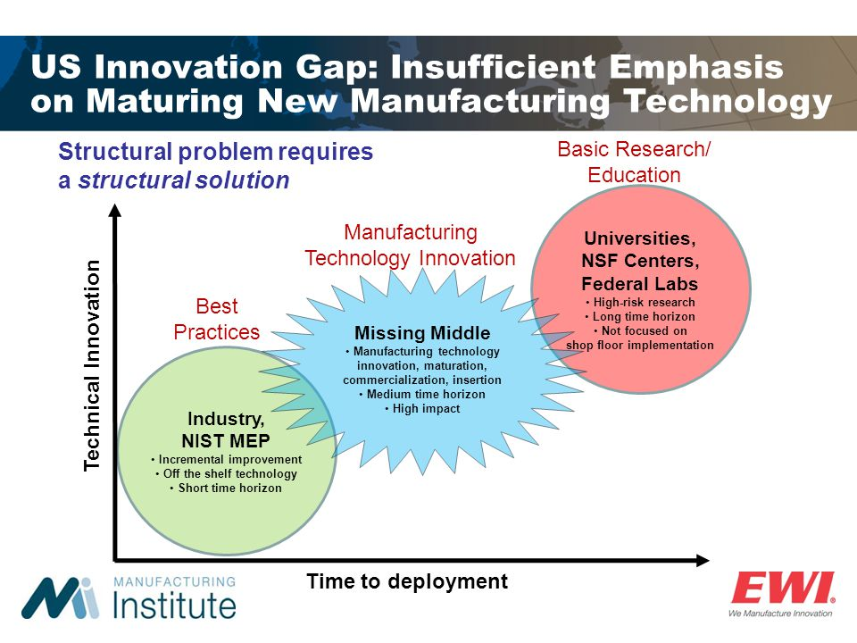 US Innovation Gap: Insufficient Emphasis on Maturing New Manufacturing Technology