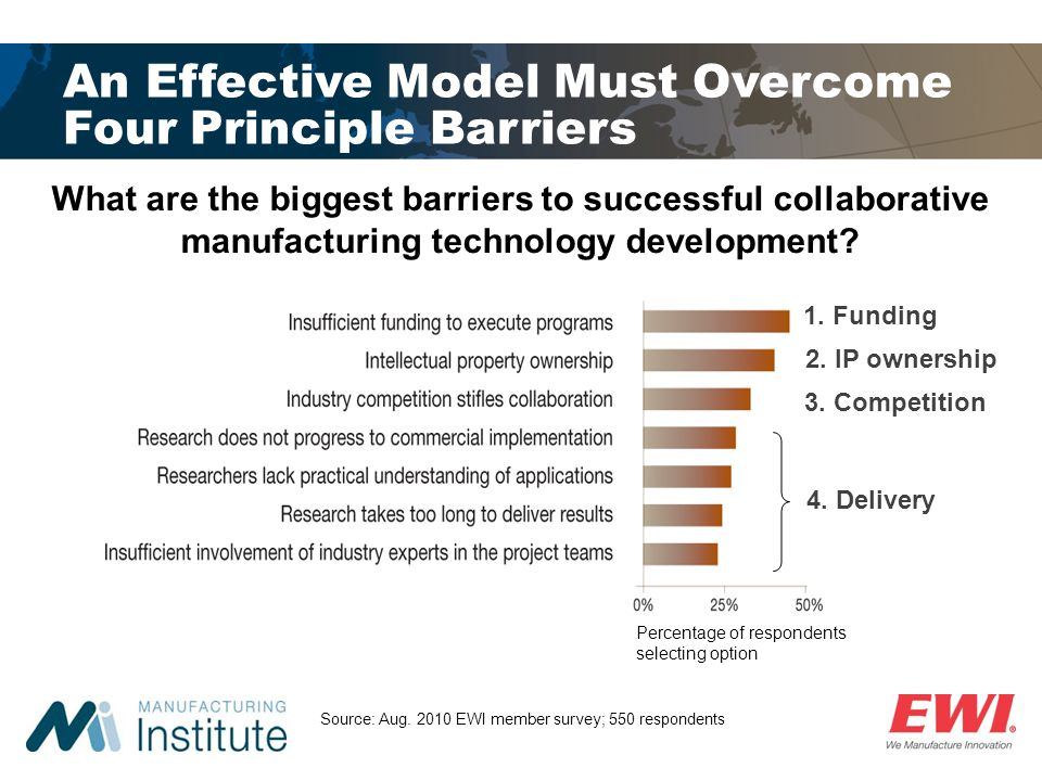 An Effective Model Must Overcome Four Principle Barriers