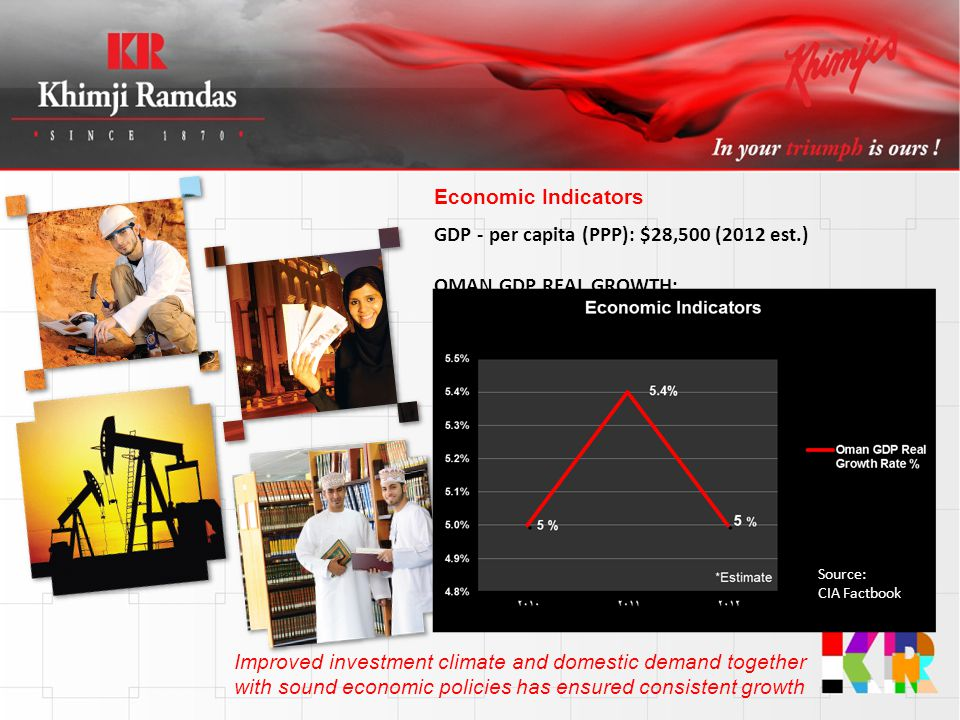 GDP - per capita (PPP): $28,500 (2012 est.) OMAN GDP REAL GROWTH: