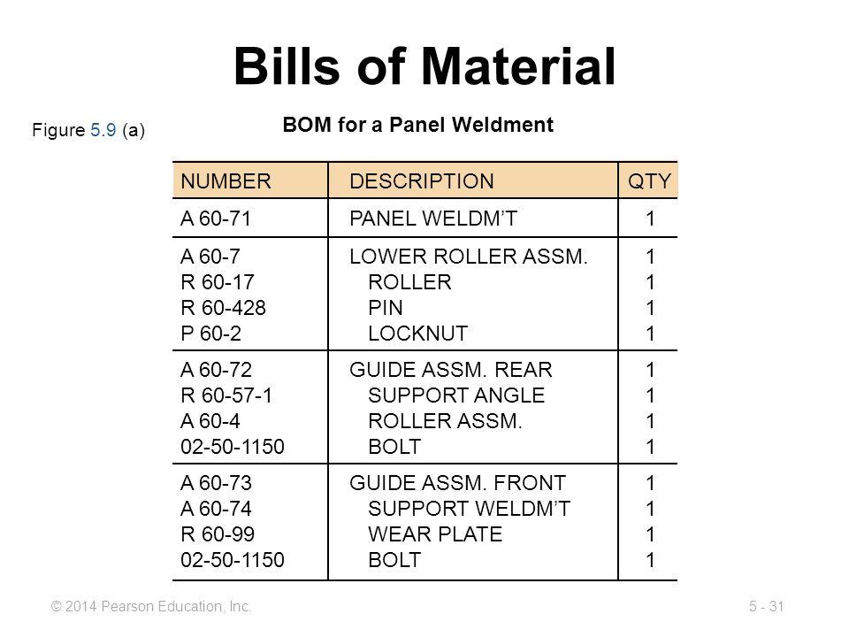 Bills of Material BOM for a Panel Weldment NUMBER DESCRIPTION QTY