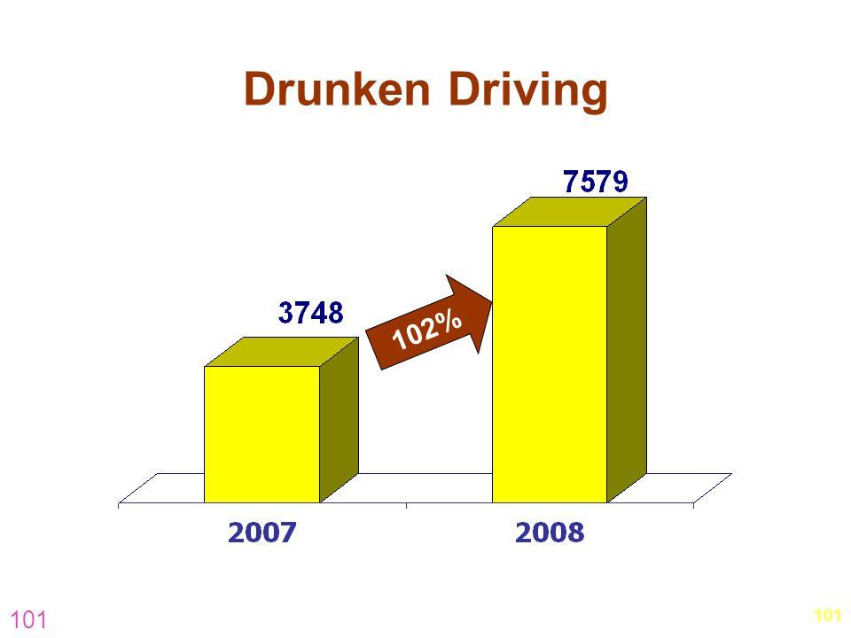 Drunken Driving 102% 101. 101.