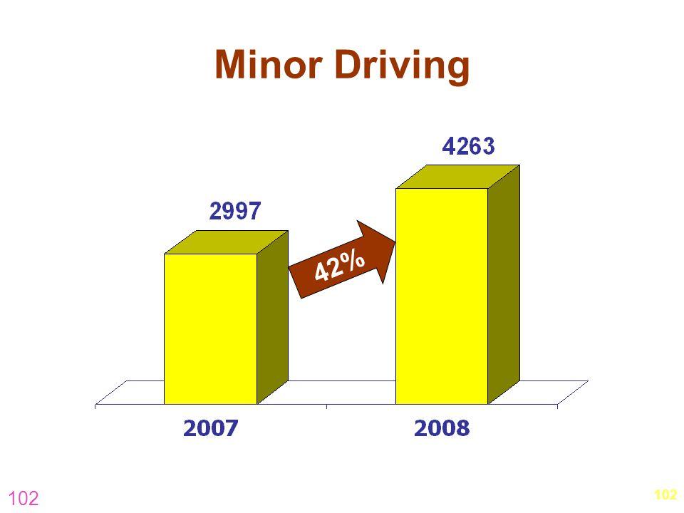 Minor Driving 42% 102 102 hm-visit-november-5.pptOuter-South & East)