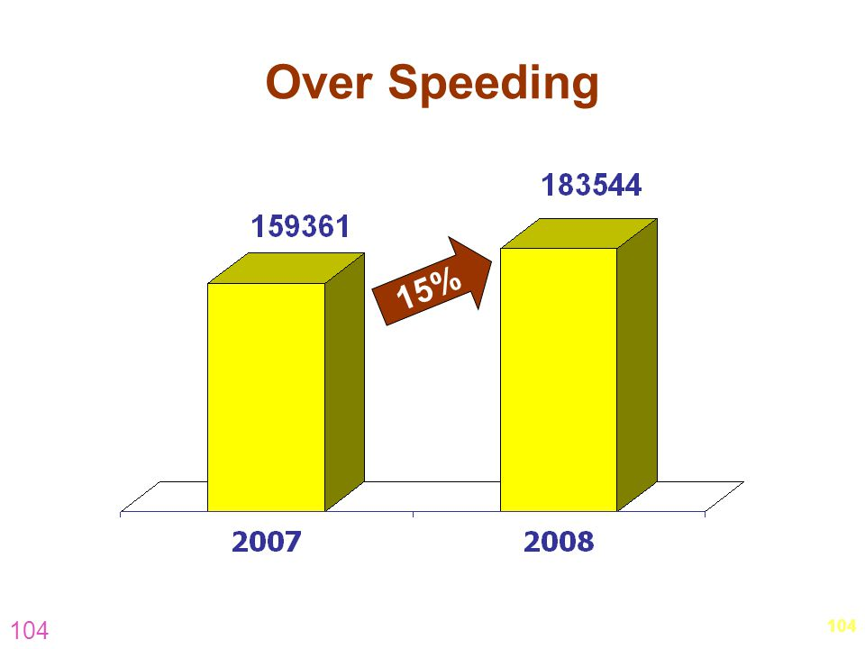 Over Speeding 15% 104 104 hm-visit-november-5.pptOuter-South & East)