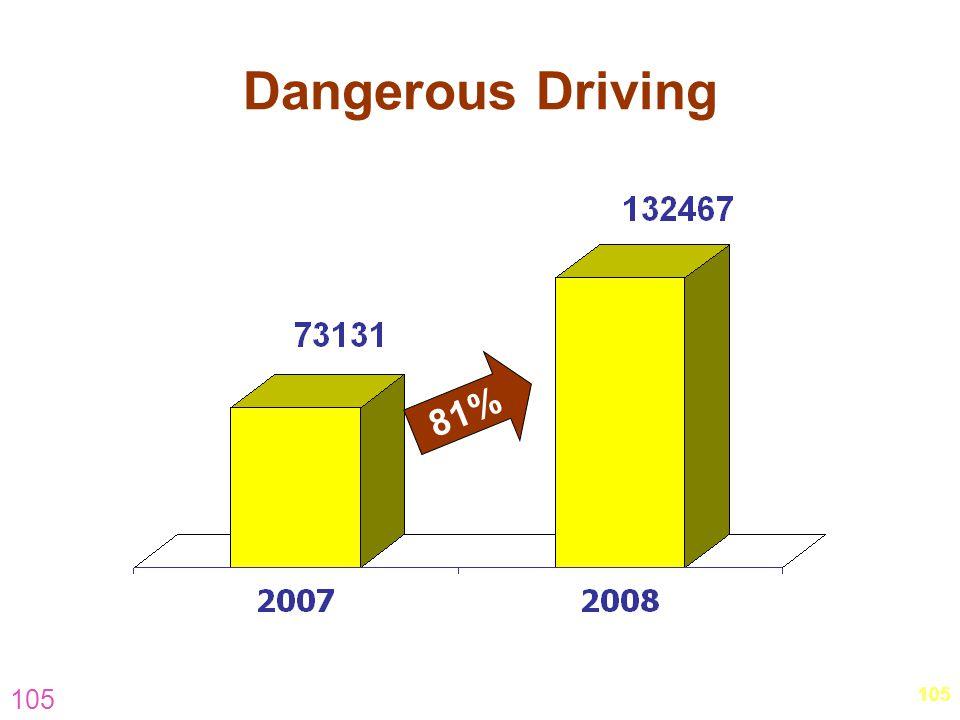 Dangerous Driving 81% 105. 105.