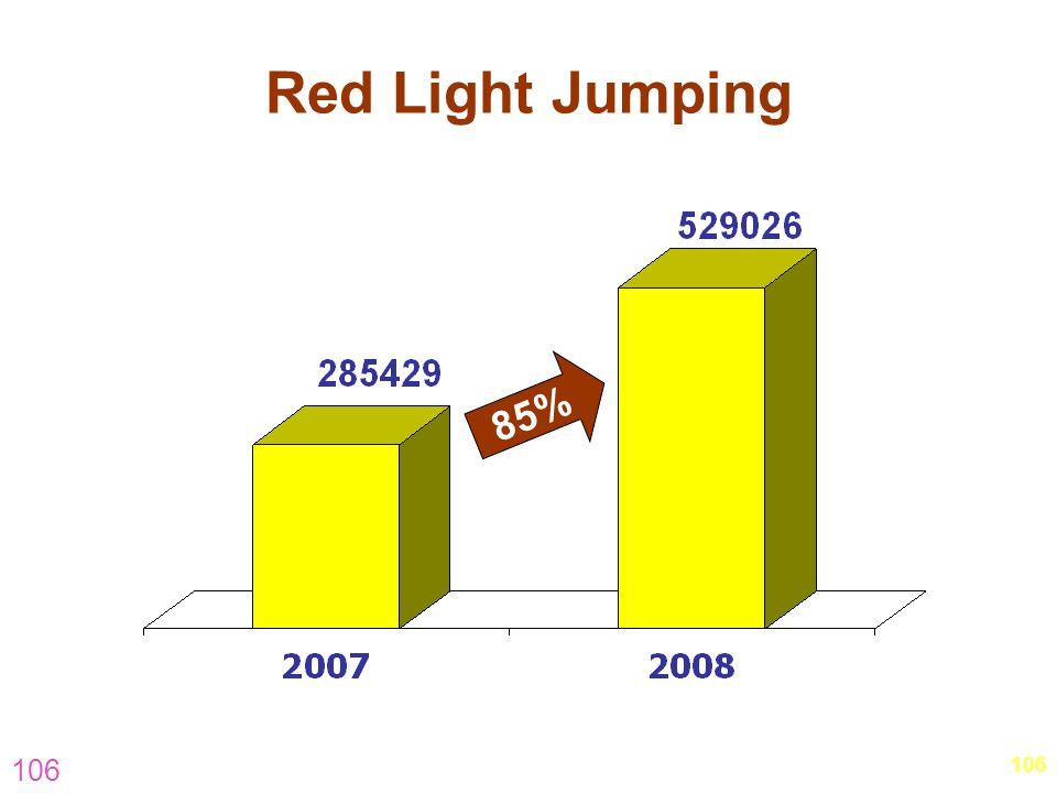 Red Light Jumping 85% 106. 106.