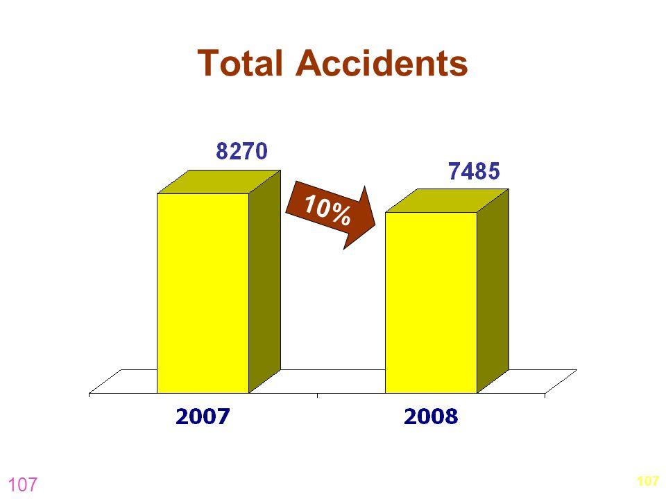 Total Accidents 10% 107 107 hm-visit-november-5.pptOuter-South & East)