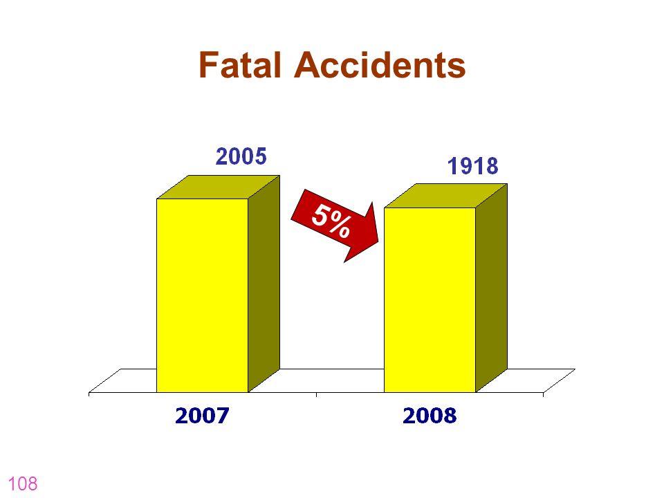 Fatal Accidents 5% hm-visit-november-5.pptOuter-South & East)