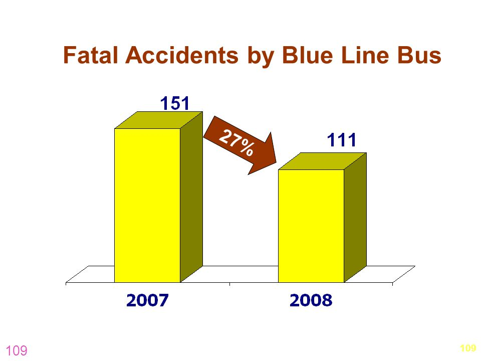 Fatal Accidents by Blue Line Bus