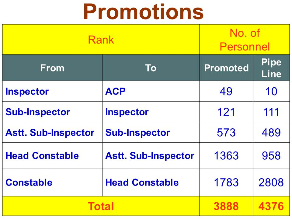 Promotions Rank No. of Personnel 49 10 121 111 573 489 1363 958 1783