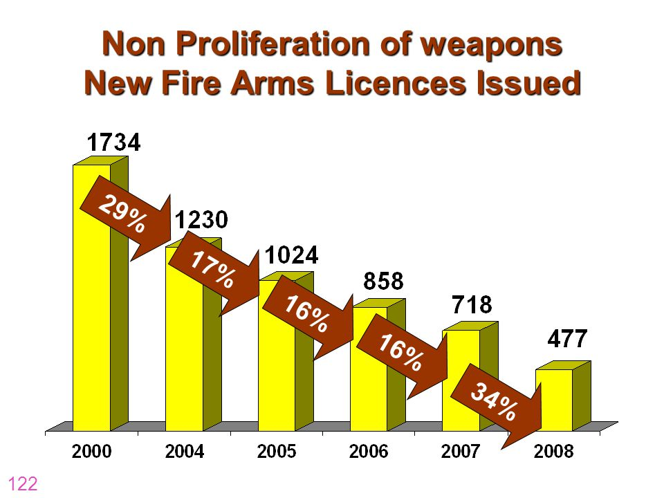 Non Proliferation of weapons New Fire Arms Licences Issued