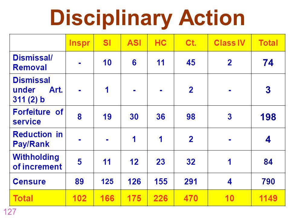 Disciplinary Action 74 3 198 4 102 166 175 226 470 1149 Inspr SI ASI