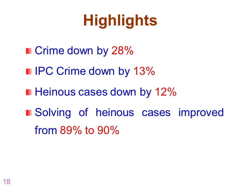 Highlights Crime down by 28% IPC Crime down by 13%