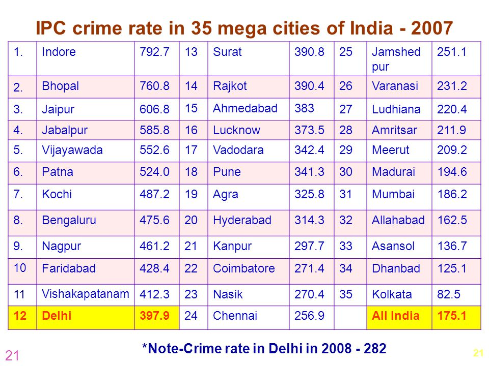 IPC crime rate in 35 mega cities of India - 2007